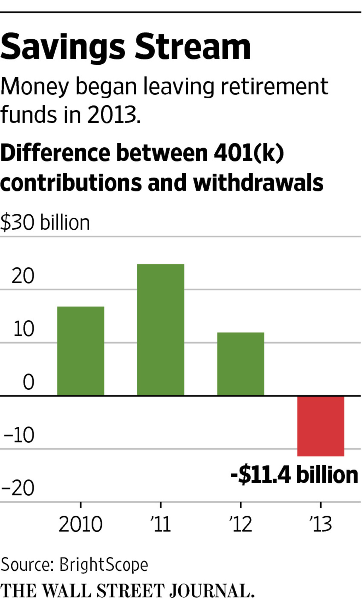Withdrawals 401k