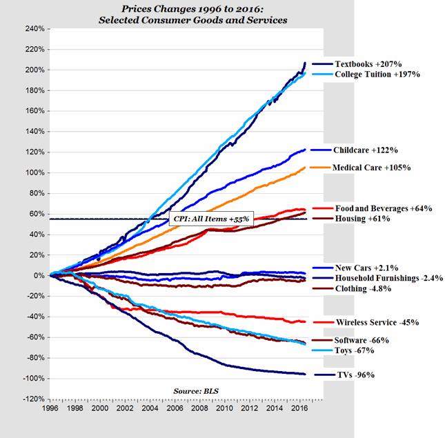 Chart Real Economy