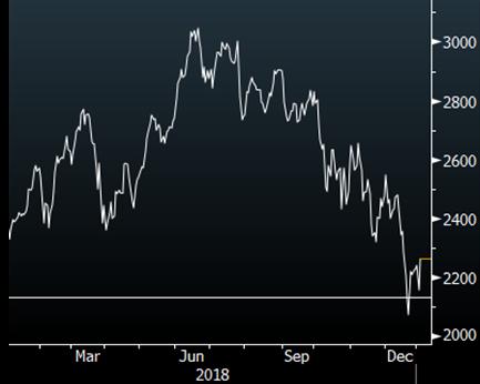 NYSE Fang Index
