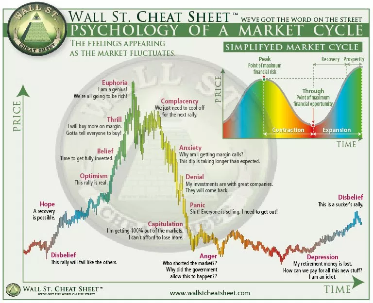 Psyschology of a market cycle